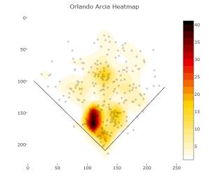 Orlando Arcia 2018 heat map -